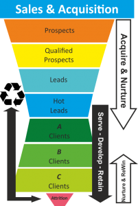Sales Funnel recycle 3