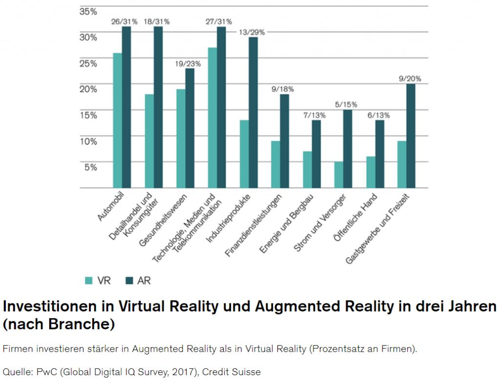 AR VR Studie - pwc